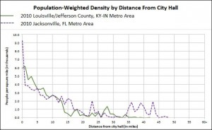 Fig. 5b Jacksonville, FL Population Weighted Density profile.