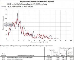Fig. 5a Jacksonville, FL Population Profile.