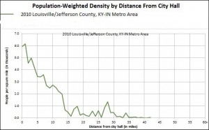 Fig. 2b Louisville KY Population Weighted Density Profile (Click for larger image)