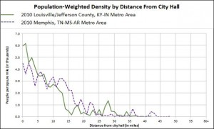 Fig. 4b Memphis, TN Population Weighted Density profile. (Click for larger image)
