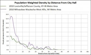 Fig. 3b Milwaukee, WI Density profile (Click for larger image)