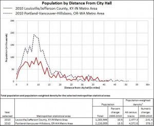 Fig. 1a Portland vs Louisville Population Profile (click for larger image)