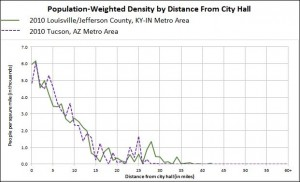 Fig. 7b Tucson AZ Population Weighted Density profile.