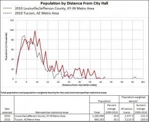 Fig. 7a Tucson, AZ Population profile.